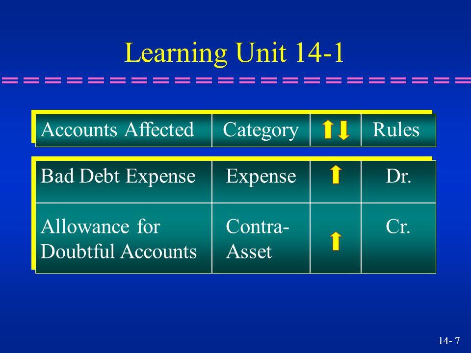 14- 18 Allowance for Doubtful Accounts XXX Accounts Receivable, John Doe XXX To write off John Doe's account Learning Unit 14-3 n How do we write off an account using the Allowance account?