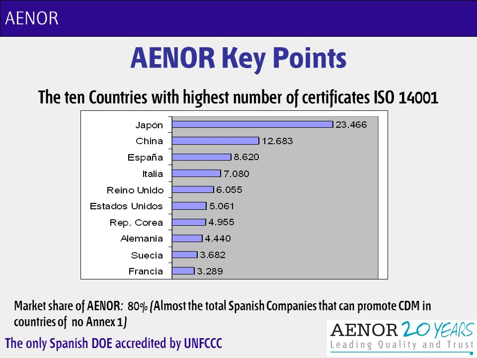 The only Spanish DOE accredited by UNFCCC AENOR Key Points The ten Countries with highest number of certificates ISO 14001 AENOR Market share of AENOR: 80% (Almost the total Spanish Companies that can promote CDM in countries of no Annex 1)