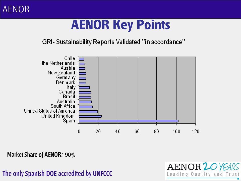 The only Spanish DOE accredited by UNFCCC AENOR Key Points AENOR Market Share of AENOR: 90%