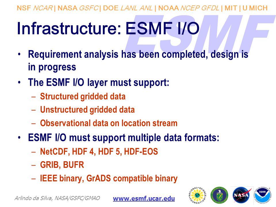 NSF NCAR | NASA GSFC | DOE LANL ANL | NOAA NCEP GFDL | MIT | U MICH Arlindo da Silva, NASA/GSFC/GMAO www.esmf.ucar.edu Infrastructure: ESMF I/O Requir