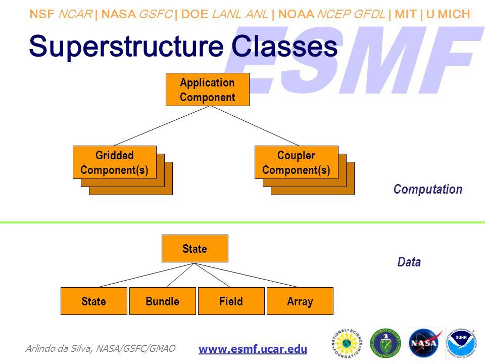 NSF NCAR | NASA GSFC | DOE LANL ANL | NOAA NCEP GFDL | MIT | U MICH Arlindo da Silva, NASA/GSFC/GMAO www.esmf.ucar.edu Superstructure Classes Gridded