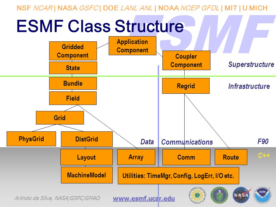 NSF NCAR | NASA GSFC | DOE LANL ANL | NOAA NCEP GFDL | MIT | U MICH Arlindo da Silva, NASA/GSFC/GMAO www.esmf.ucar.edu ESMF Class Structure MachineMod