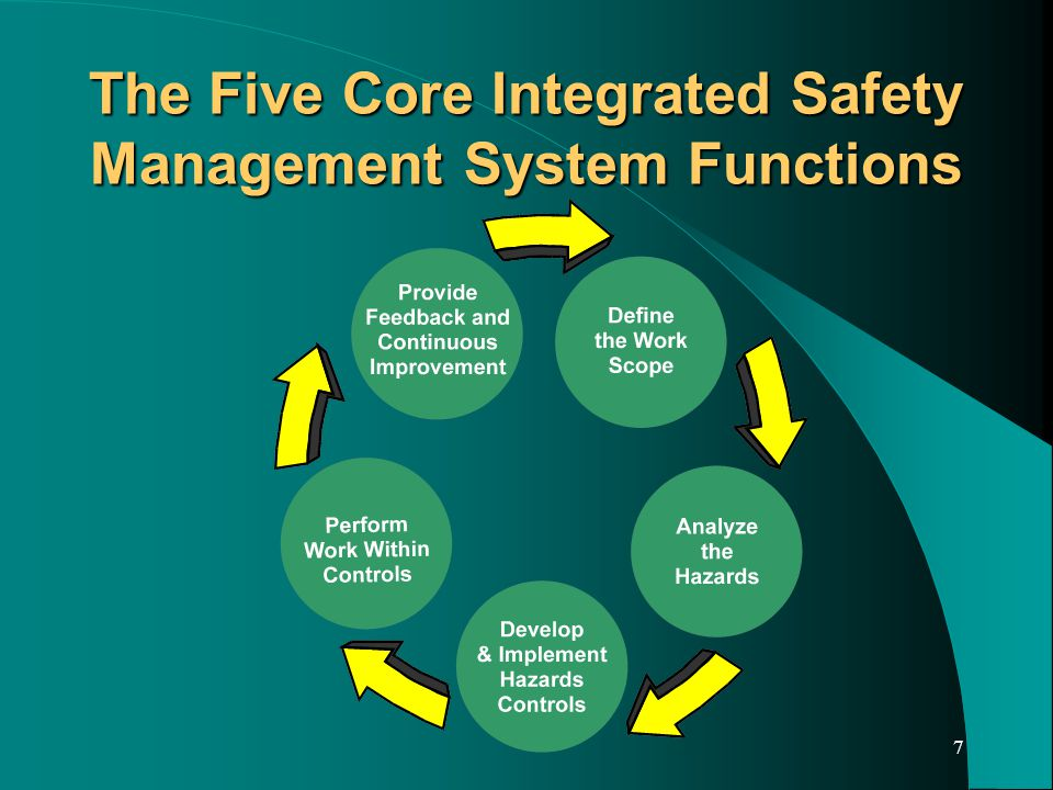 7 The Five Core Integrated Safety Management System Functions