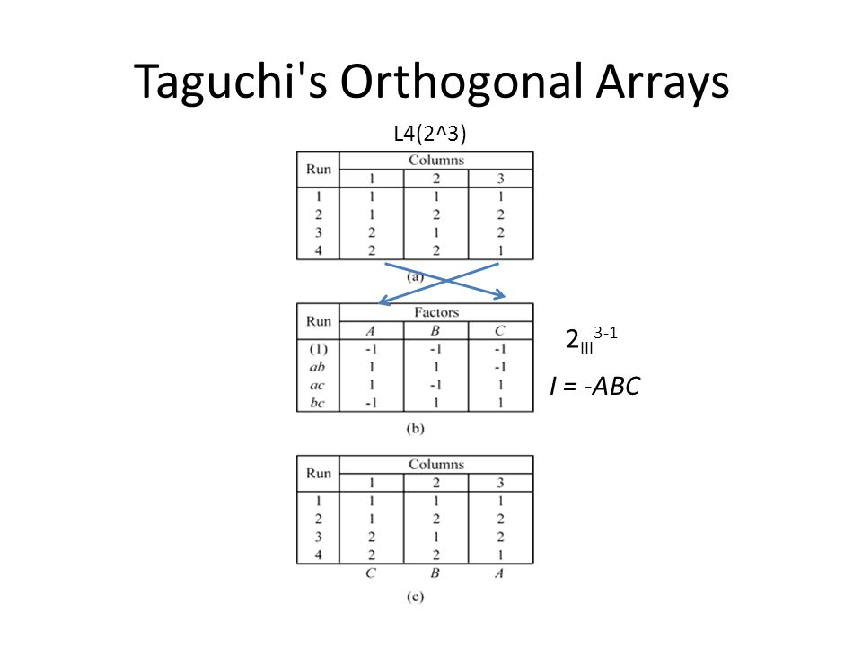 Taguchi's Orthogonal Arrays L4(2^3) 2 III 3-1 I = -ABC