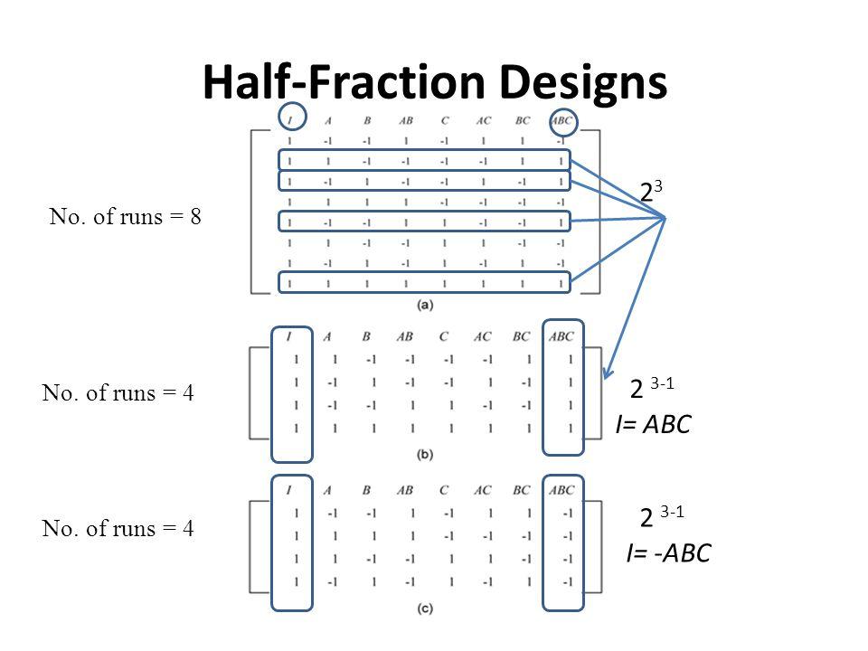 Half-Fraction Designs 2323 2 3-1 I= ABC 2 3-1 I= -ABC No. of runs = 8 No. of runs = 4
