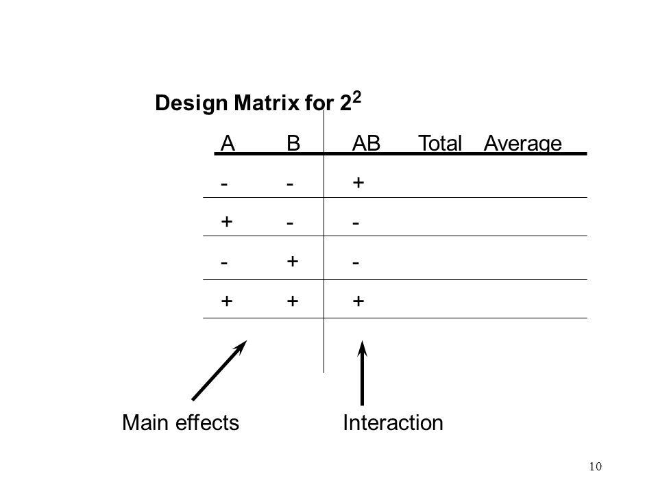 10 Design Matrix for 2 2 ABABTotalAverage --+ +-- -+- +++ Main effects Interaction