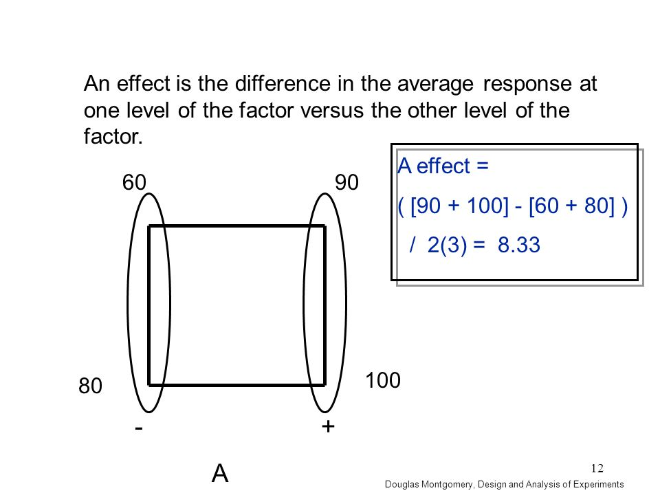 12 An effect is the difference in the average response at one level of the factor versus the other level of the factor. - + A 60 90 80 100 A effect =