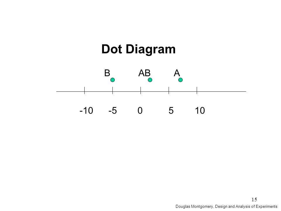 15 -10 -5 0 5 10 B AB A Dot Diagram Douglas Montgomery, Design and Analysis of Experiments
