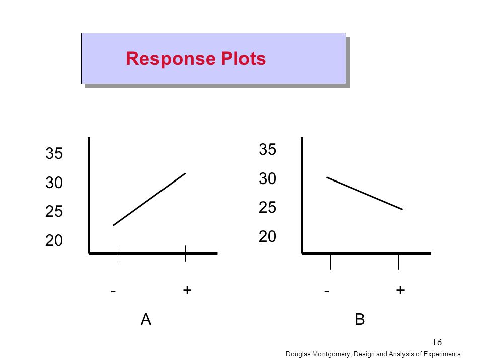 16 35 30 25 20 - + A Response Plots 35 30 25 20 - + B Douglas Montgomery, Design and Analysis of Experiments