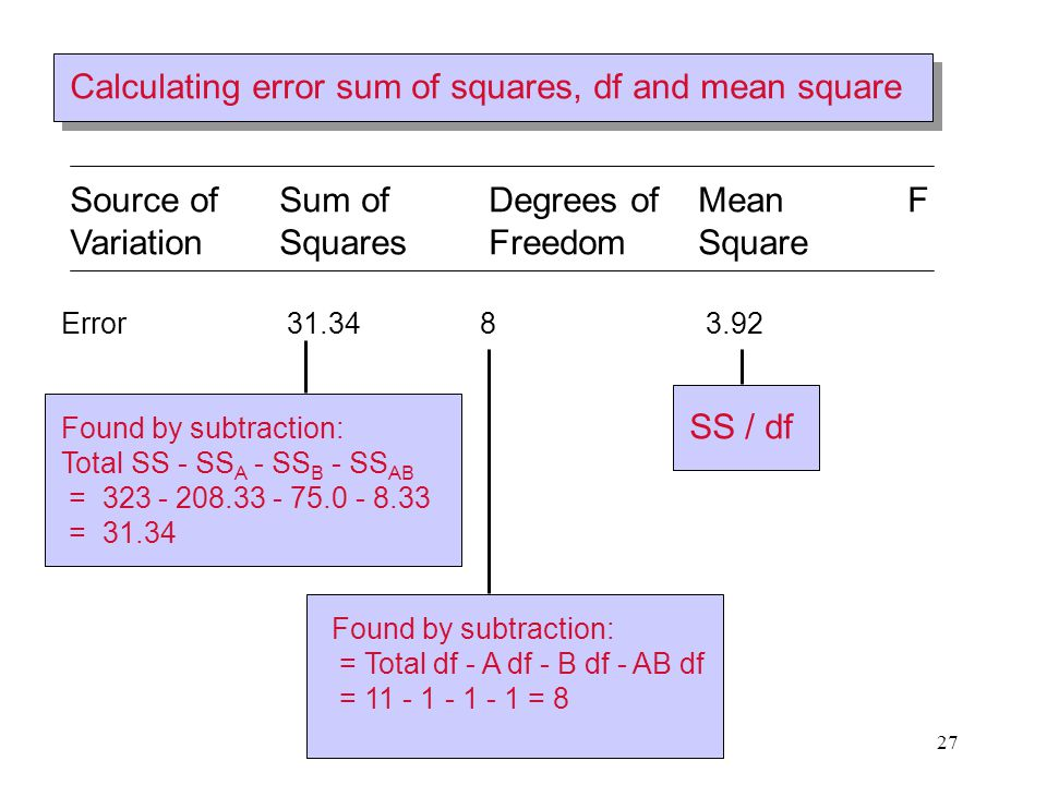 27 Source of Sum ofDegrees ofMeanF VariationSquaresFreedomSquare Error 31.348 3.92 Found by subtraction: Total SS - SS A - SS B - SS AB = 323 - 208.33
