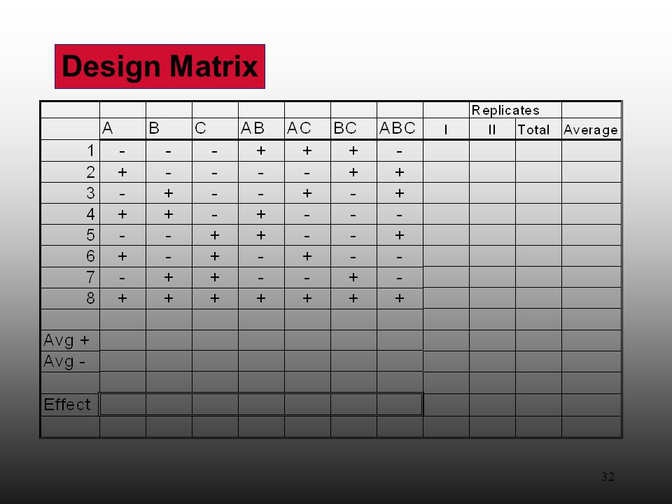32 Design Matrix