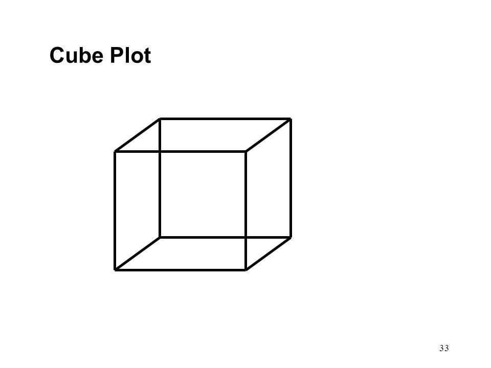 33 Cube Plot