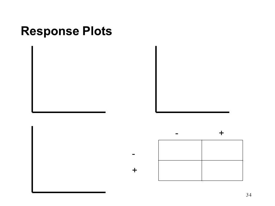 34 Response Plots - + - +