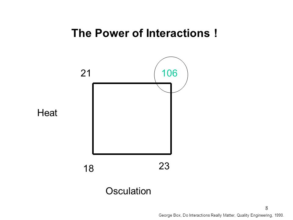 8 10621 18 23 Osculation Heat The Power of Interactions ! George Box, Do Interactions Really Matter, Quality Engineering, 1990.