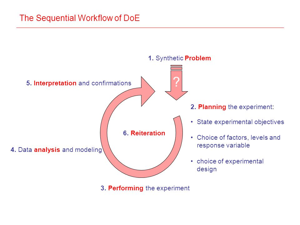 The Sequential Workflow of DoE 2.