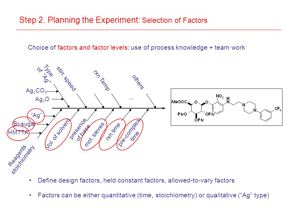 Step 2. Planning the Experiment: Selection of Factors Choice of factors and factor levels: use of process knowledge + team work Reagents stoichiometry