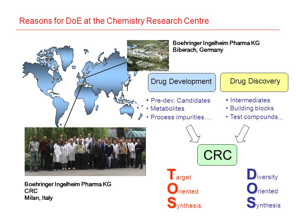 Reasons for DoE at the Chemistry Research Centre Boehringer Ingelheim Pharma KG CRC Milan, Italy Boehringer Ingelheim Pharma KG Biberach, Germany CRC Drug Development Drug Discovery Intermediates Building blocks Test compounds … Pre-dev.