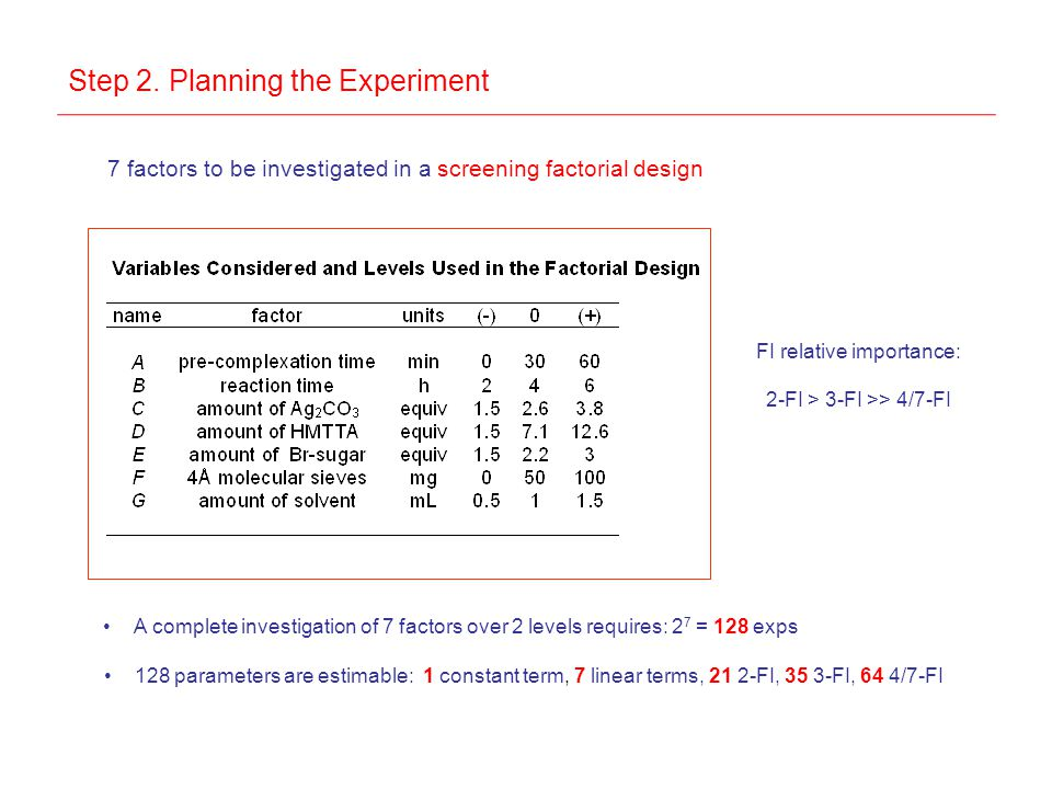 Step 2. Planning the Experiment 7 factors to be investigated in a screening factorial design A complete investigation of 7 factors over 2 levels requi