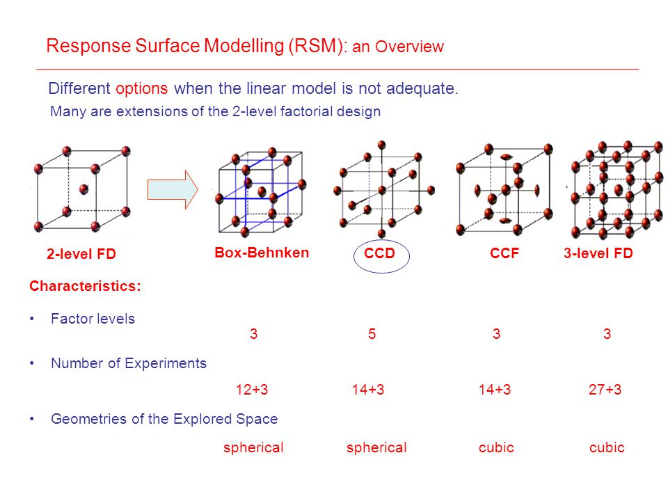 Different options when the linear model is not adequate. Many are extensions of the 2-level factorial design 2-level FD CCDCCF3-level FD Factor levels