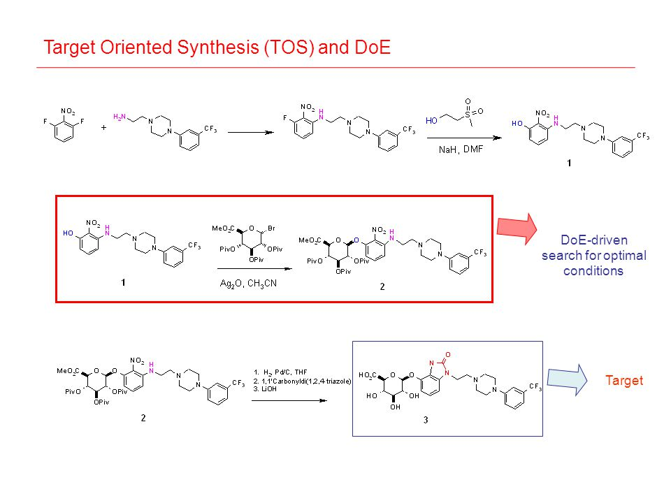 Target Oriented Synthesis (TOS) and DoE DoE-driven search for optimal conditions Target