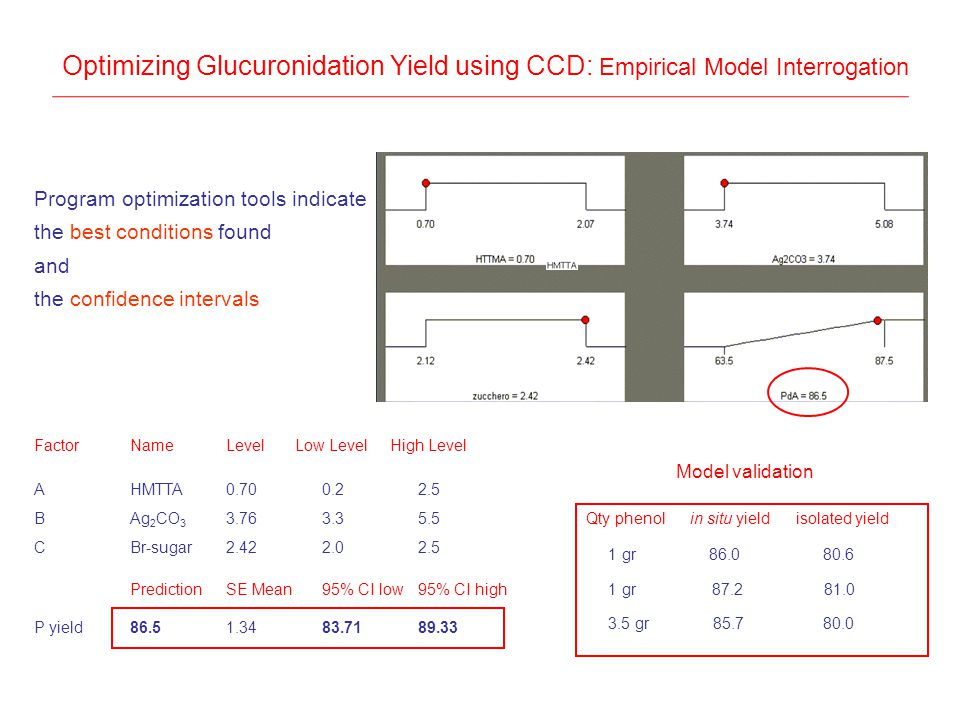 Optimizing Glucuronidation Yield using CCD: Empirical Model Interrogation Program optimization tools indicate the best conditions found and the confidence intervals FactorNameLevel Low Level High Level AHMTTA0.700.22.5 BAg 2 CO 3 3.763.35.5 CBr-sugar2.422.02.5 PredictionSE Mean95% CI low95% CI high P yield86.51.3483.7189.33 Qty phenol in situ yield isolated yield 1 gr 86.0 80.6 1 gr 87.2 81.0 3.5 gr 85.7 80.0 Model validation