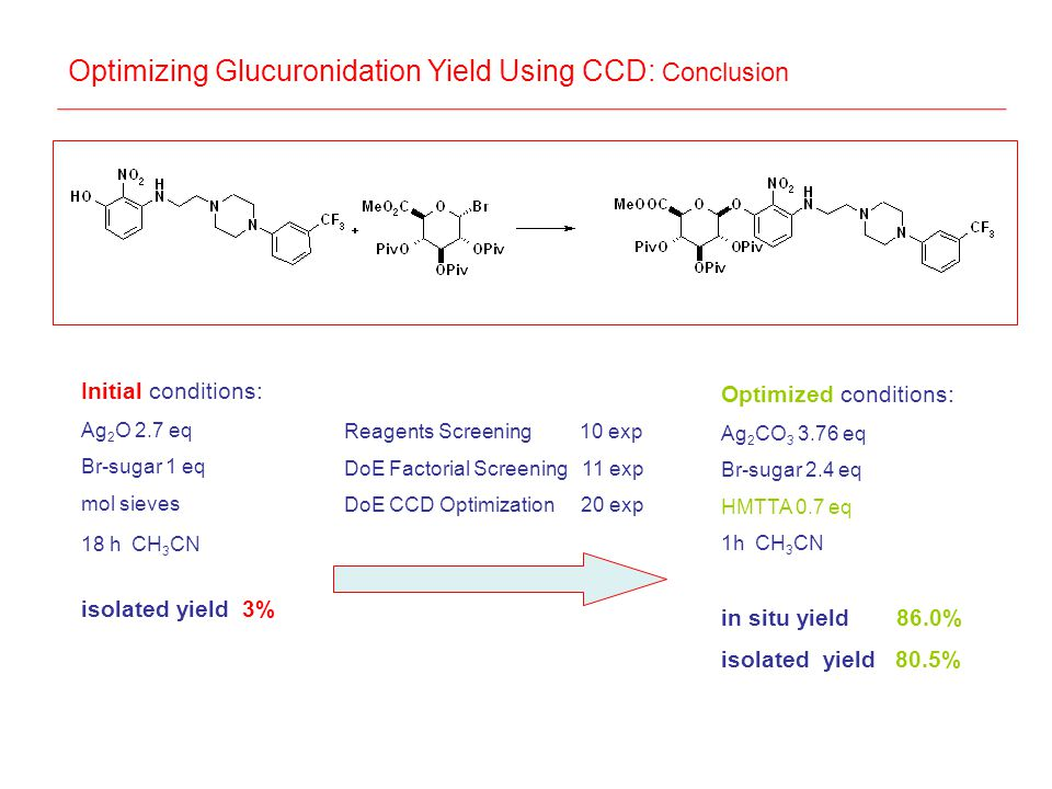 Optimized conditions: Ag 2 CO 3 3.76 eq Br-sugar 2.4 eq HMTTA 0.7 eq 1h CH 3 CN in situ yield 86.0% isolated yield 80.5% Reagents Screening 10 exp DoE Factorial Screening 11 exp DoE CCD Optimization 20 exp Initial conditions: Ag 2 O 2.7 eq Br-sugar 1 eq mol sieves 18 h CH 3 CN isolated yield 3% Optimizing Glucuronidation Yield Using CCD: Conclusion
