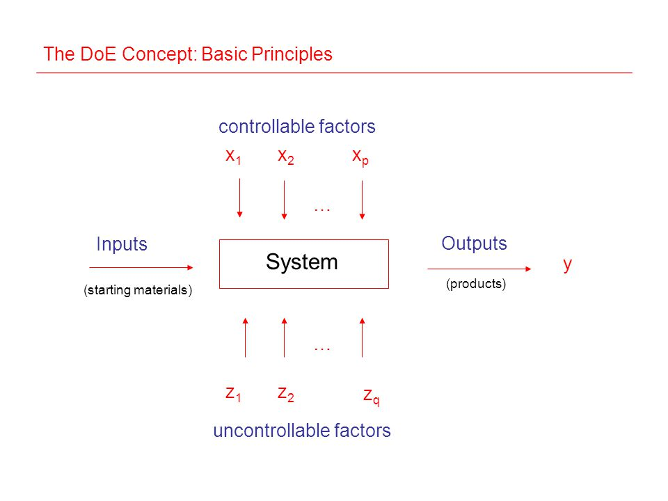 The DoE Concept: Basic Principles Inputs x1x1 x2x2 xpxp Outputs System … z1z1 z2z2 zqzq controllable factors uncontrollable factors y … (starting materials) (products)