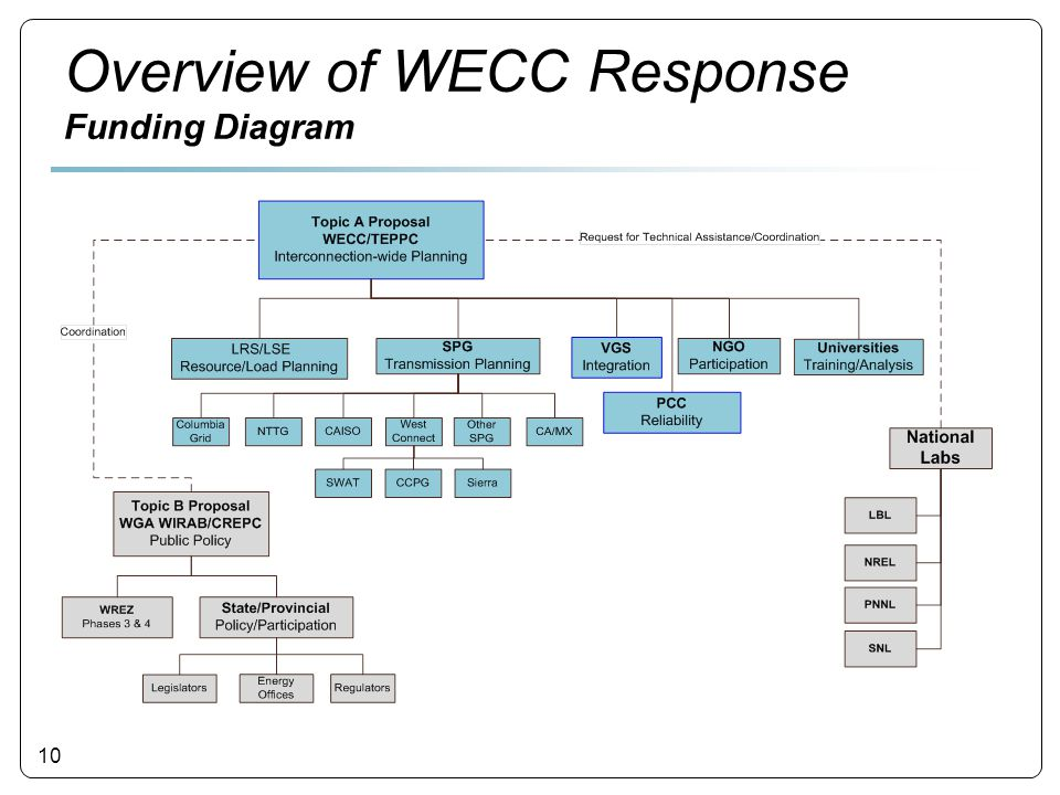 10 Overview of WECC Response Funding Diagram