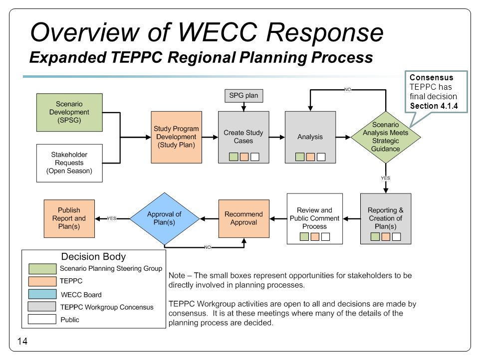 14 Consensus TEPPC has final decision Section 4.1.4 Overview of WECC Response Expanded TEPPC Regional Planning Process
