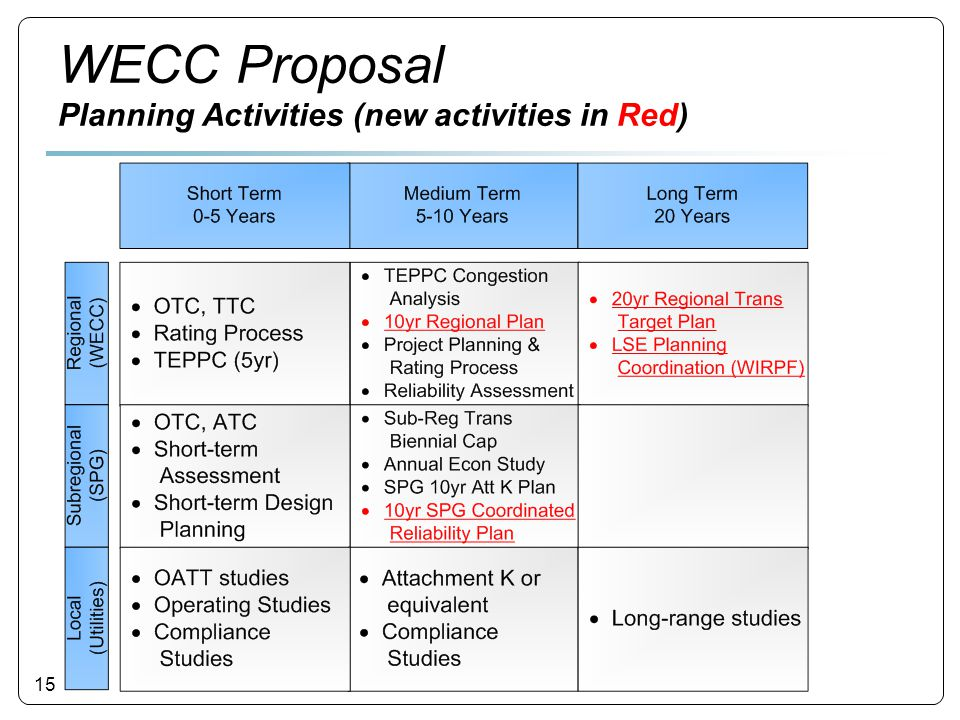 15 WECC Proposal Planning Activities (new activities in Red)