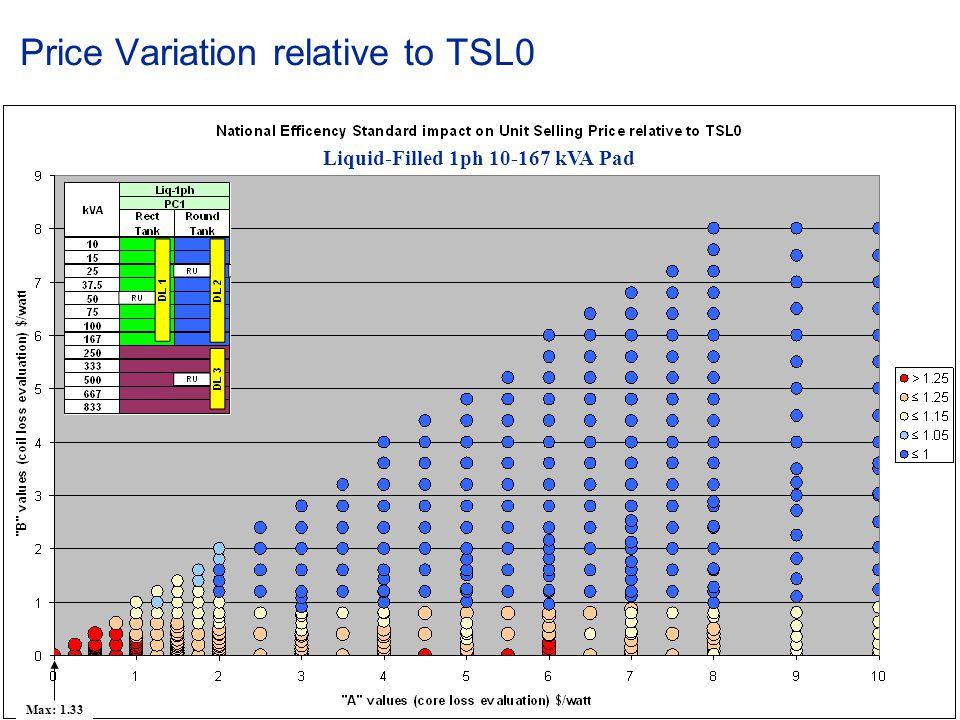 © ABB Group January 15, 2015 | Slide 29 Price Variation relative to TSL0 Liquid-Filled 1ph 10-167 kVA Pad Max: 1.33