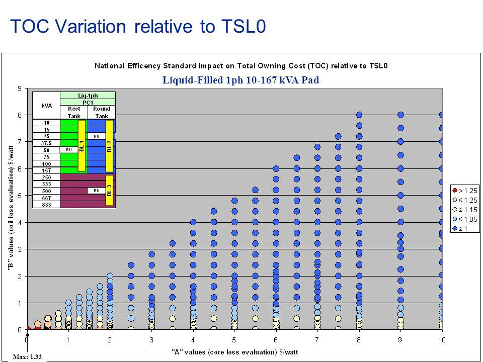 © ABB Group January 15, 2015 | Slide 31 TOC Variation relative to TSL0 Liquid-Filled 1ph 10-167 kVA Pad Max: 1.33