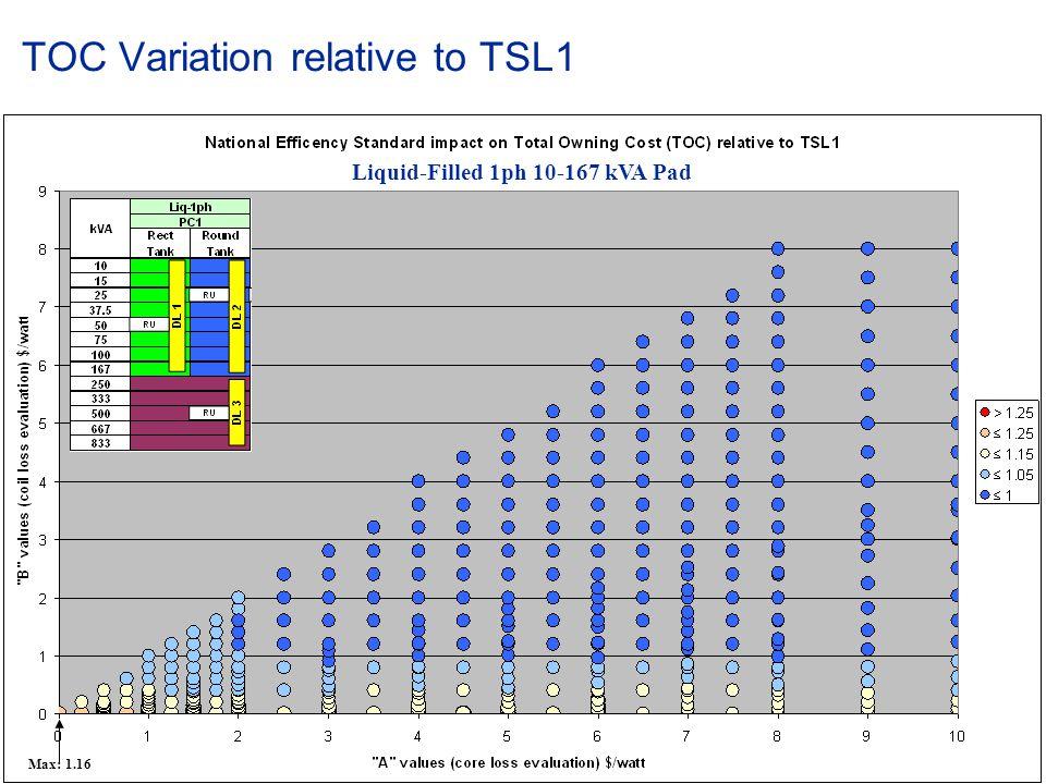 © ABB Group January 15, 2015 | Slide 32 TOC Variation relative to TSL1 Liquid-Filled 1ph 10-167 kVA Pad Max: 1.16