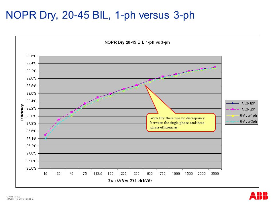 © ABB Group January 15, 2015 | Slide 37 NOPR Dry, 20-45 BIL, 1-ph versus 3-ph With Dry there was no discrepancy between the single-phase and three- ph