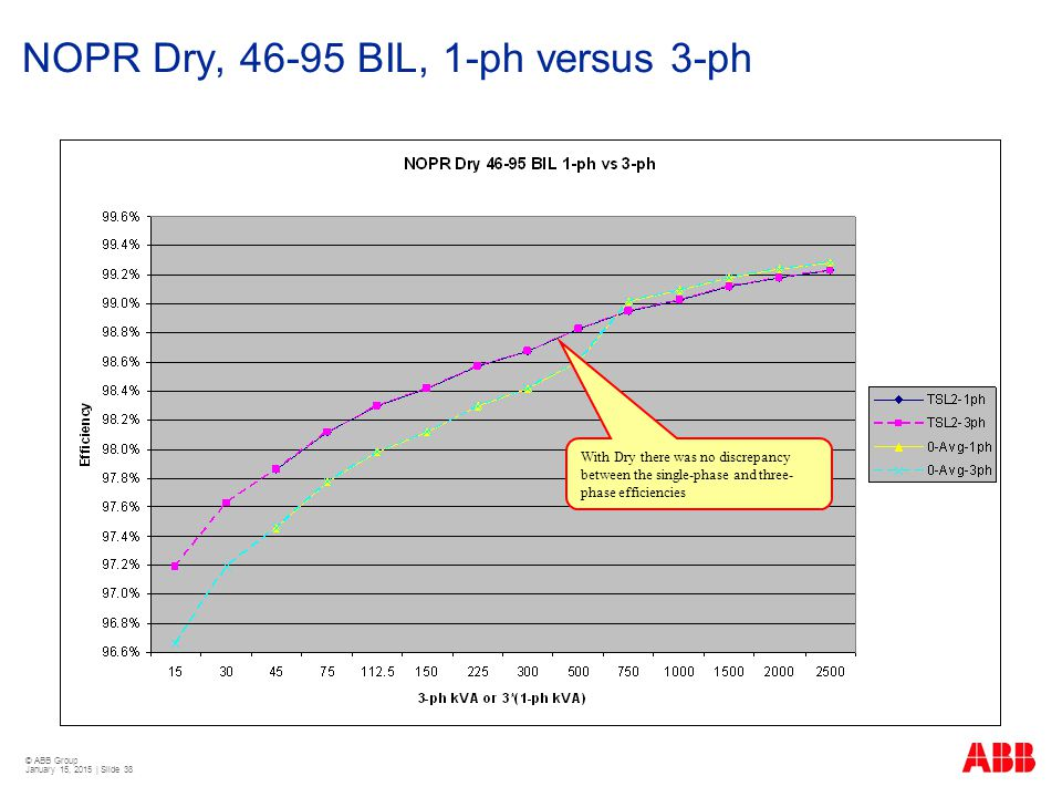 © ABB Group January 15, 2015 | Slide 38 NOPR Dry, 46-95 BIL, 1-ph versus 3-ph With Dry there was no discrepancy between the single-phase and three- ph