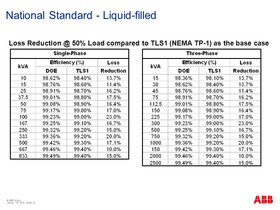 © ABB Group January 15, 2015 | Slide 42 National Standard - Liquid-filled Loss Reduction @ 50% Load compared to TLS1 (NEMA TP-1) as the base case