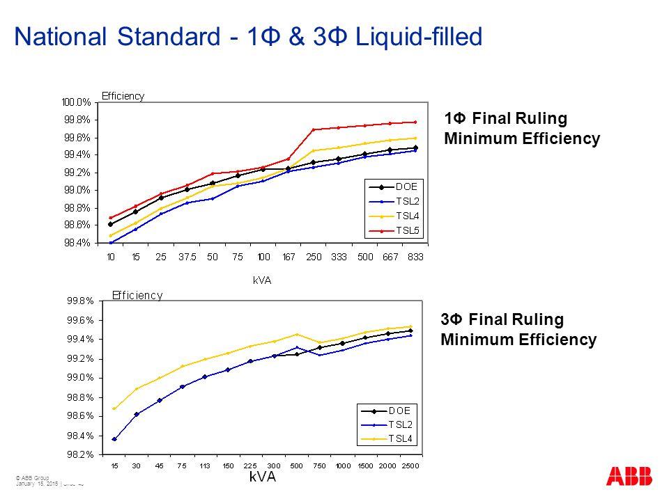 © ABB Group January 15, 2015 | Slide 43 1Φ Final Ruling Minimum Efficiency 3Φ Final Ruling Minimum Efficiency National Standard - 1Φ & 3Φ Liquid-fille
