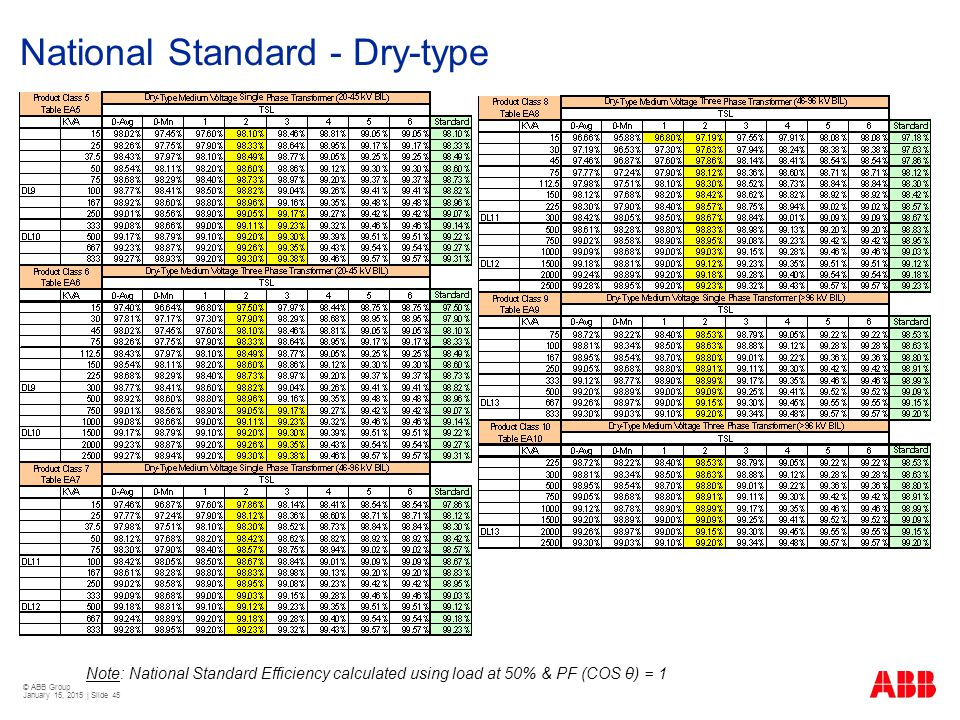 © ABB Group January 15, 2015 | Slide 45 National Standard - Dry-type Note: National Standard Efficiency calculated using load at 50% & PF (COS θ) = 1