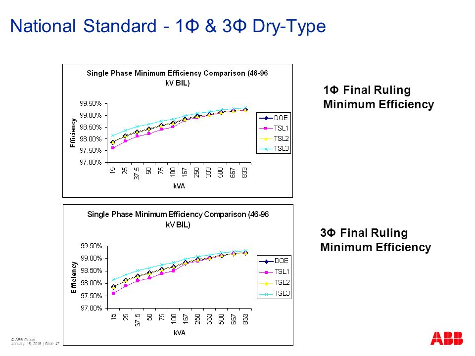 © ABB Group January 15, 2015 | Slide 47 1Φ Final Ruling Minimum Efficiency 3Φ Final Ruling Minimum Efficiency National Standard - 1Φ & 3Φ Dry-Type