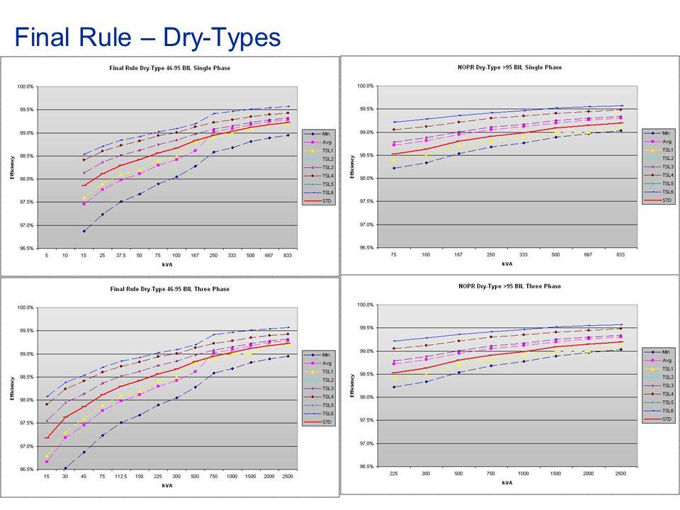 © ABB Group January 15, 2015 | Slide 48 Final Rule – Dry-Types