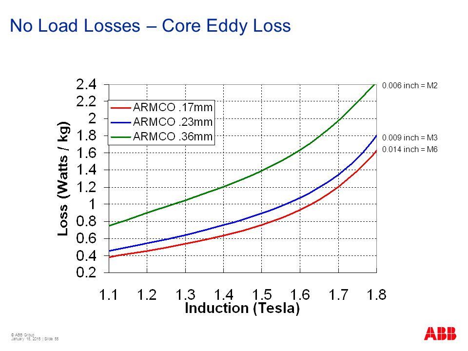 © ABB Group January 15, 2015 | Slide 55 No Load Losses – Core Eddy Loss 0.014 inch = M6 0.009 inch = M3 0.006 inch = M2