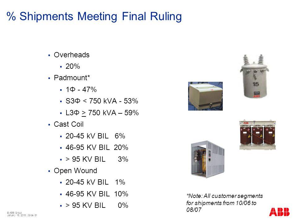 © ABB Group January 15, 2015 | Slide 61 % Shipments Meeting Final Ruling  Overheads  20%  Padmount*  1Φ - 47%  S3Φ < 750 kVA - 53%  L3Φ > 750 kV