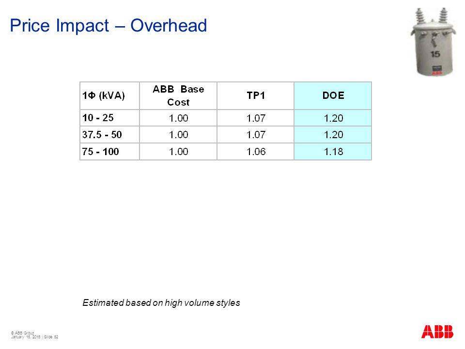 © ABB Group January 15, 2015 | Slide 62 Price Impact – Overhead Estimated based on high volume styles