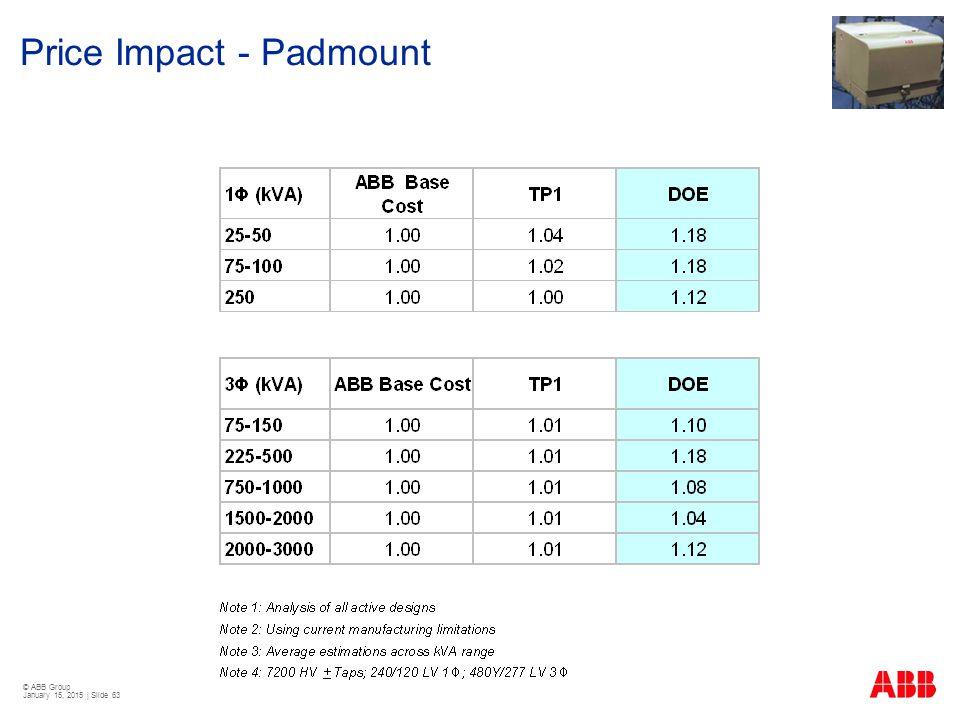 © ABB Group January 15, 2015 | Slide 63 Price Impact - Padmount