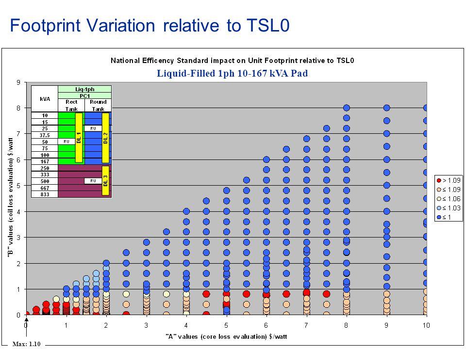 © ABB Group January 15, 2015 | Slide 65 Footprint Variation relative to TSL0 Liquid-Filled 1ph 10-167 kVA Pad Max: 1.10