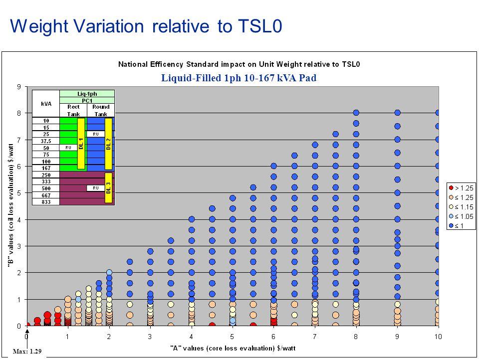 © ABB Group January 15, 2015 | Slide 66 Weight Variation relative to TSL0 Liquid-Filled 1ph 10-167 kVA Pad Max: 1.29