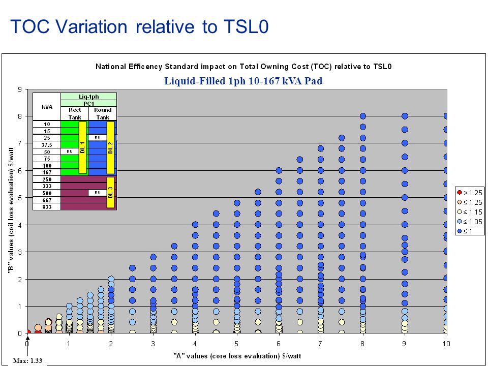 © ABB Group January 15, 2015 | Slide 74 TOC Variation relative to TSL0 Liquid-Filled 1ph 10-167 kVA Pad Max: 1.33