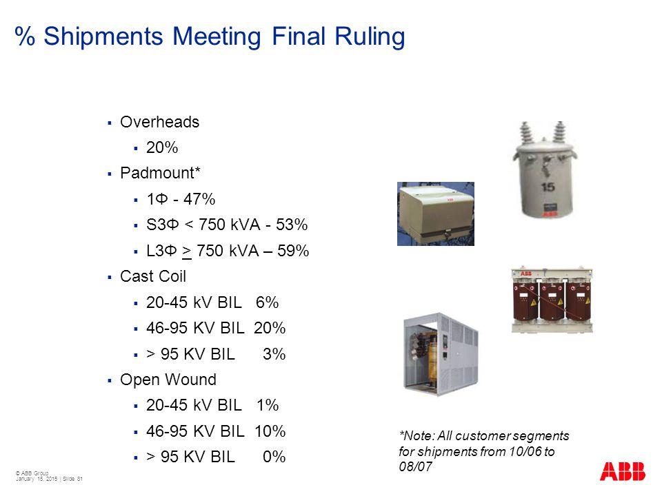 © ABB Group January 15, 2015 | Slide 81 % Shipments Meeting Final Ruling  Overheads  20%  Padmount*  1Φ - 47%  S3Φ < 750 kVA - 53%  L3Φ > 750 kV