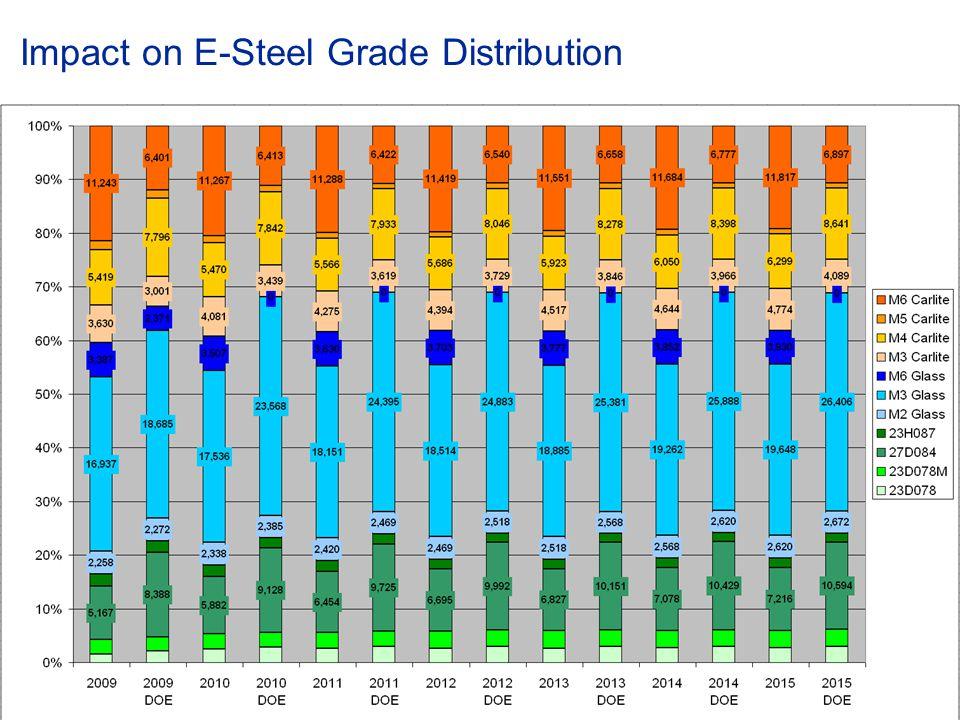 © ABB Group January 15, 2015 | Slide 83 Impact on E-Steel Grade Distribution