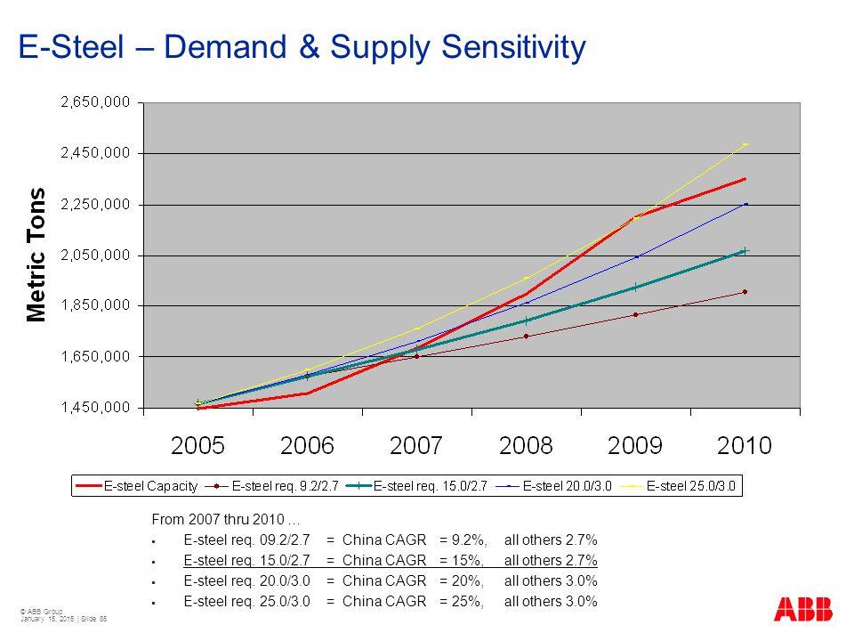 © ABB Group January 15, 2015 | Slide 85 E-Steel – Demand & Supply Sensitivity From 2007 thru 2010 …  E-steel req. 09.2/2.7= China CAGR= 9.2%, all oth